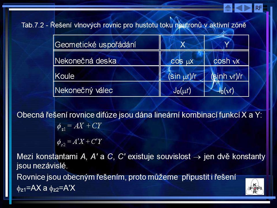 Rovnice jsou obecným řešením, proto můžeme připustit i řešení