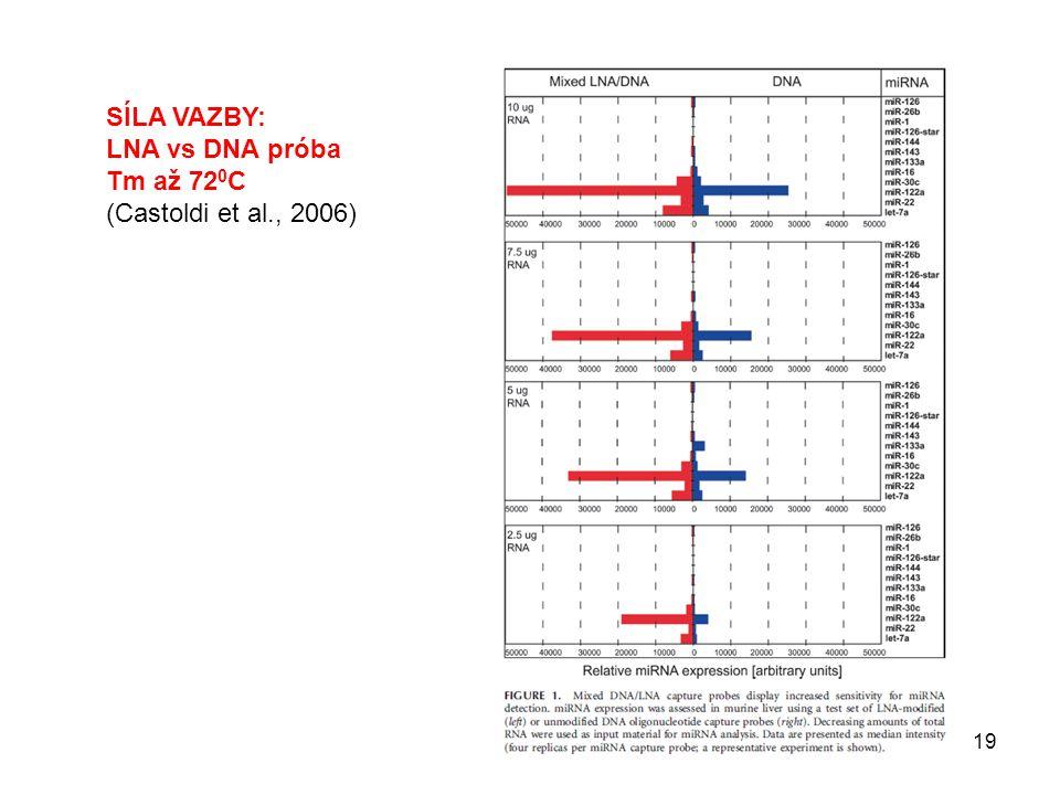 SÍLA VAZBY: LNA vs DNA próba Tm až 720C (Castoldi et al., 2006)