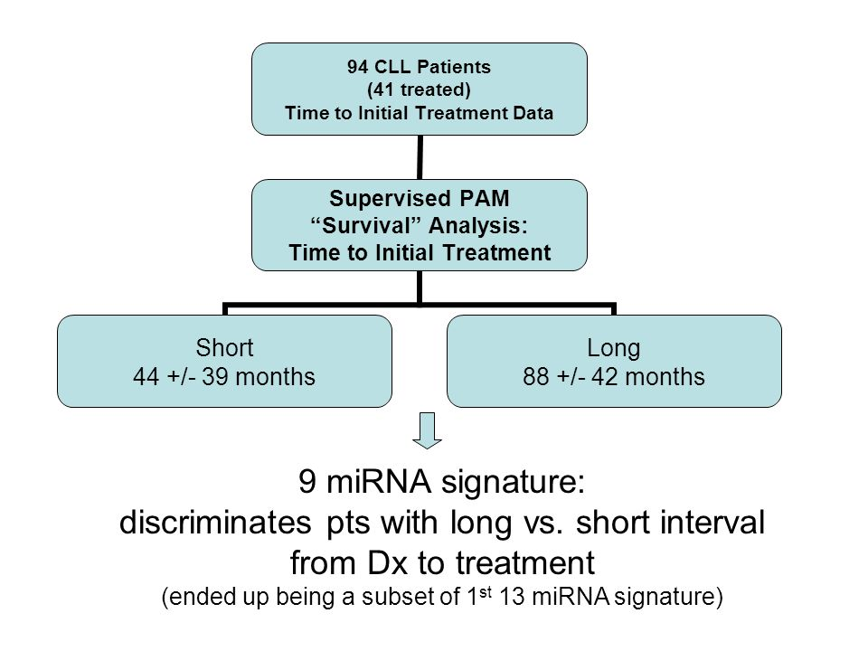 discriminates pts with long vs. short interval from Dx to treatment