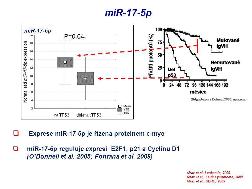 miR-17-5p Exprese miR-17-5p je řízena proteinem c-myc P=0.04