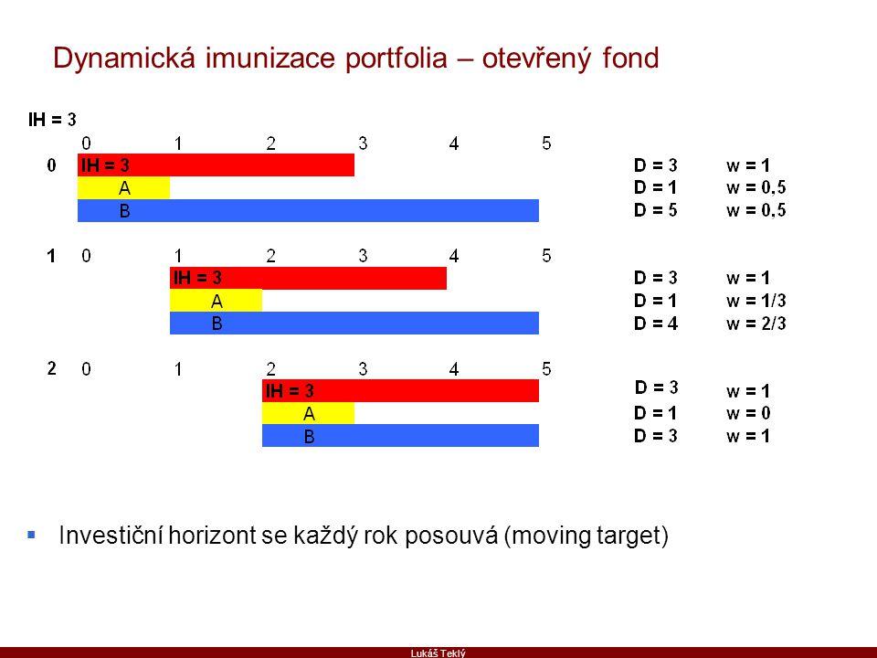 Dynamická imunizace portfolia – otevřený fond