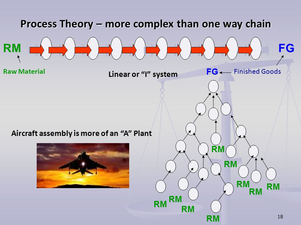 Process Theory – more complex than one way chain