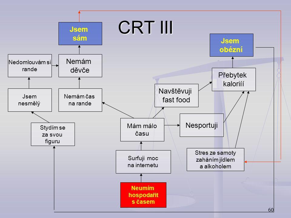 CRT III Jsem sám Jsem obézní Nemám děvče Přebytek kaloriíí Navštěvuji