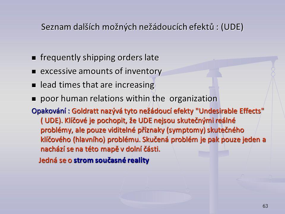 Seznam dalších možných nežádoucích efektů : (UDE)
