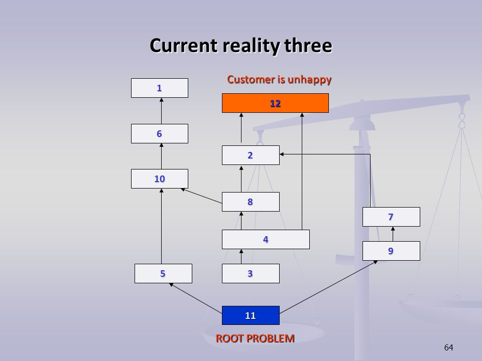 Current reality three Customer is unhappy ROOT PROBLEM 1 12 6 2 10 8 7