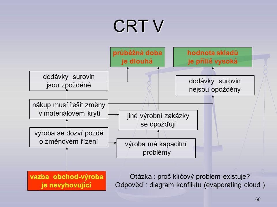 CRT V průběžná doba je dlouhá hodnota skladů je příliš vysoká