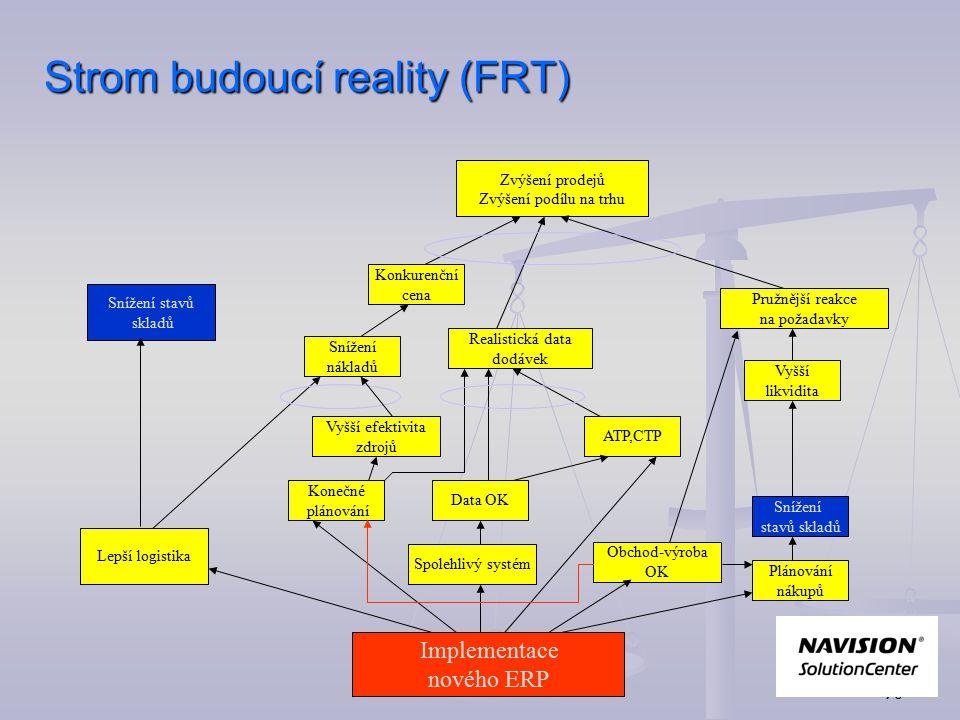 Strom budoucí reality (FRT)