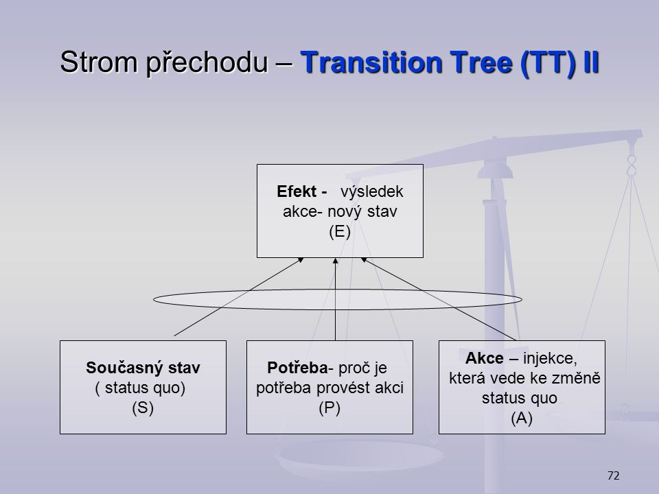 Strom přechodu – Transition Tree (TT) II