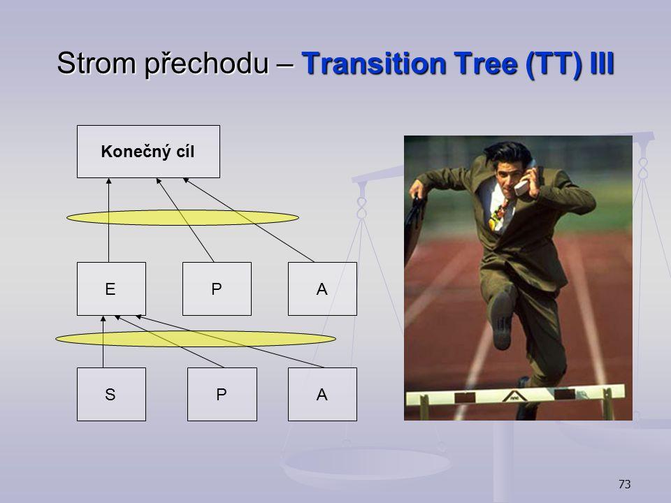 Strom přechodu – Transition Tree (TT) III