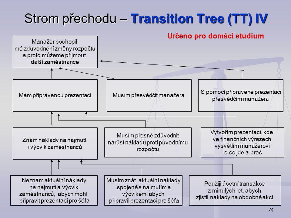Strom přechodu – Transition Tree (TT) IV