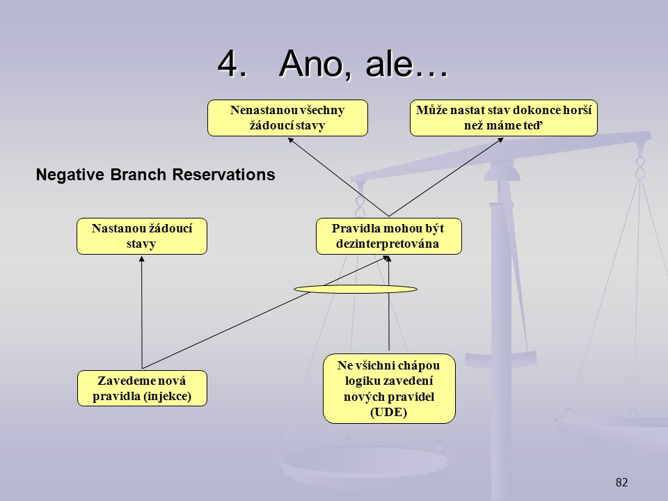 Ano, ale… Negative Branch Reservations