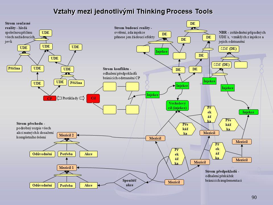 Vztahy mezi jednotlivými Thinking Process Tools