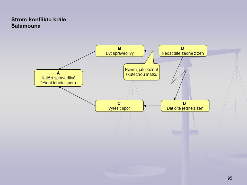 Strom konfliktu krále Šalamouna