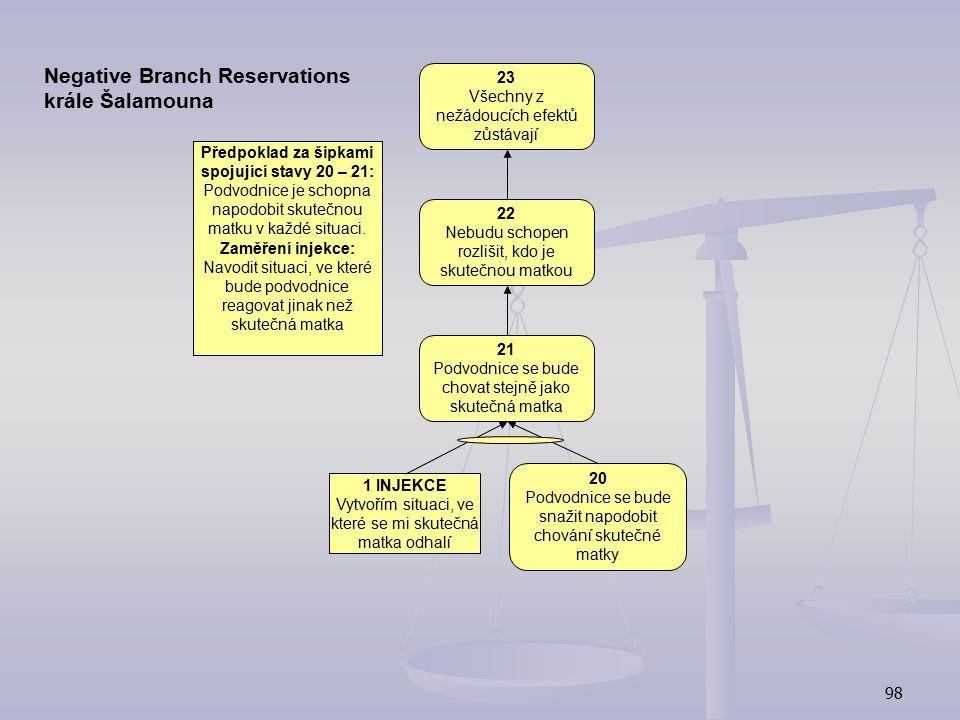 Negative Branch Reservations krále Šalamouna