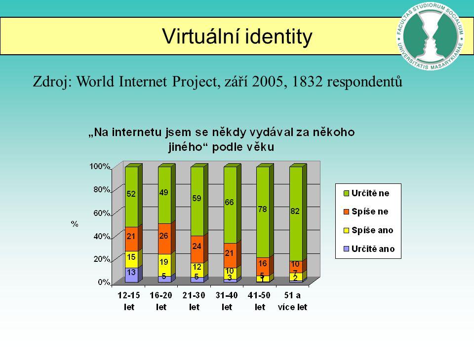 Virtuální identity Zdroj: World Internet Project, září 2005, 1832 respondentů