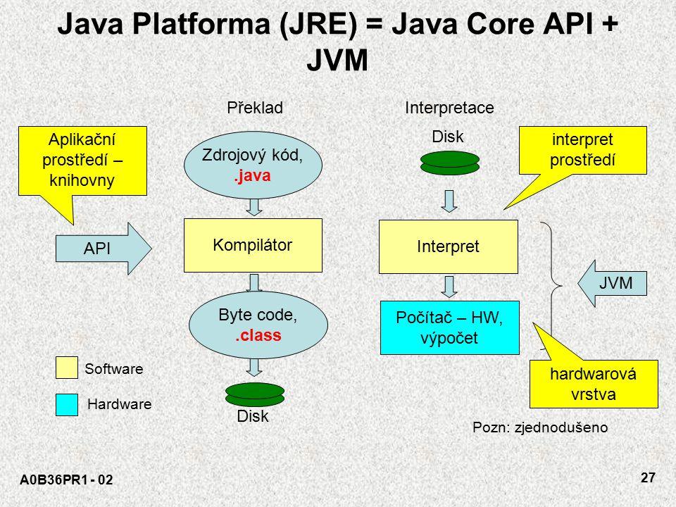 Java Platforma (JRE) = Java Core API + JVM