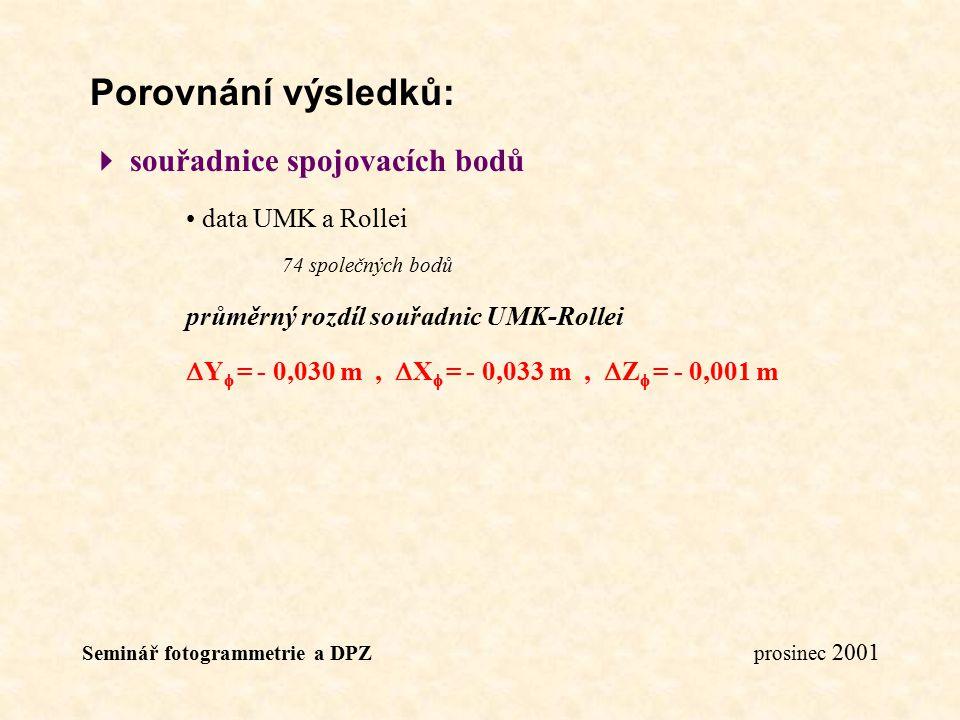 Porovnání výsledků:  souřadnice spojovacích bodů data UMK a Rollei