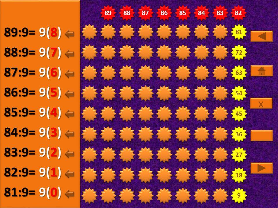 89:9= 9(8) 88:9= 9(7) 87:9= 9(6) 86:9= 9(5) 85:9= 9(4) 84:9= 9(3)
