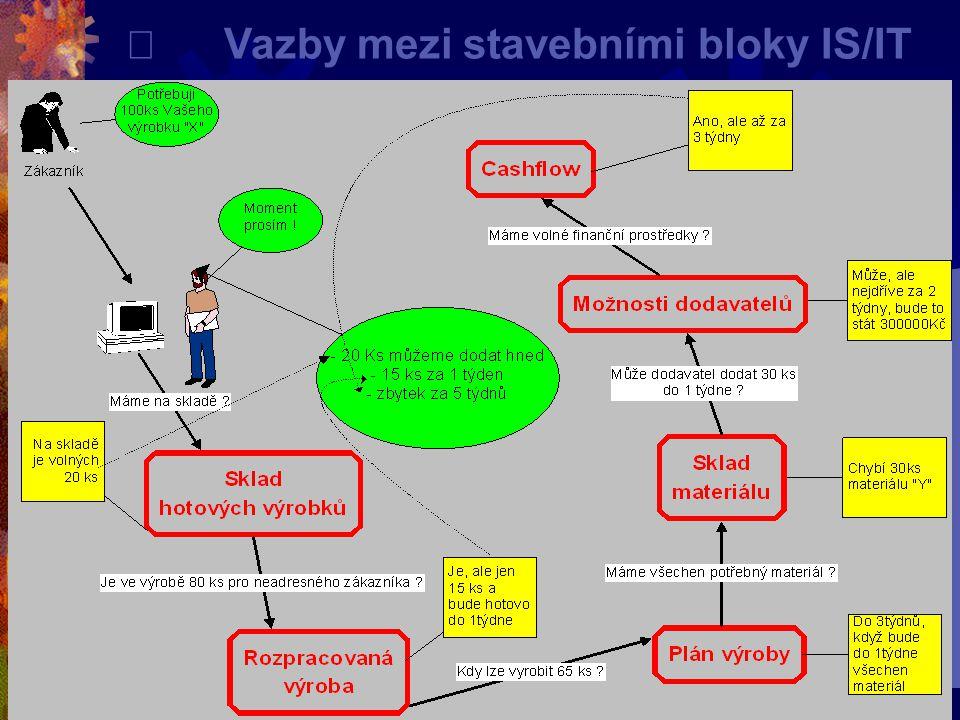 ¨ Vazby mezi stavebními bloky IS/IT