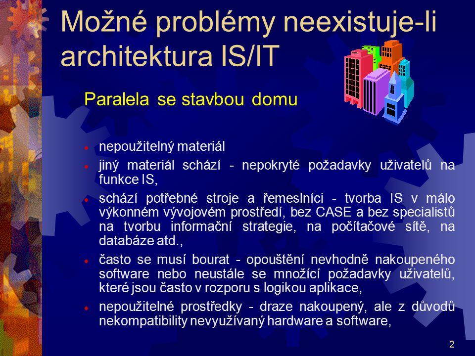 Možné problémy neexistuje-li architektura IS/IT