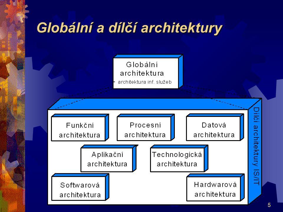 Globální a dílčí architektury