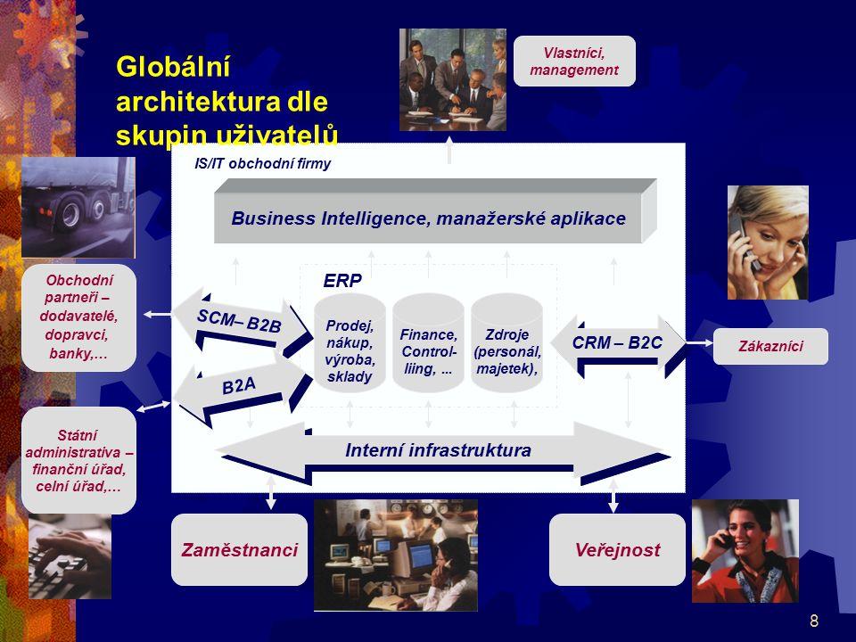 Globální architektura dle skupin uživatelů