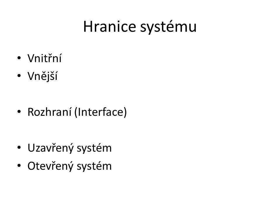 Hranice systému Vnitřní Vnější Rozhraní (Interface) Uzavřený systém