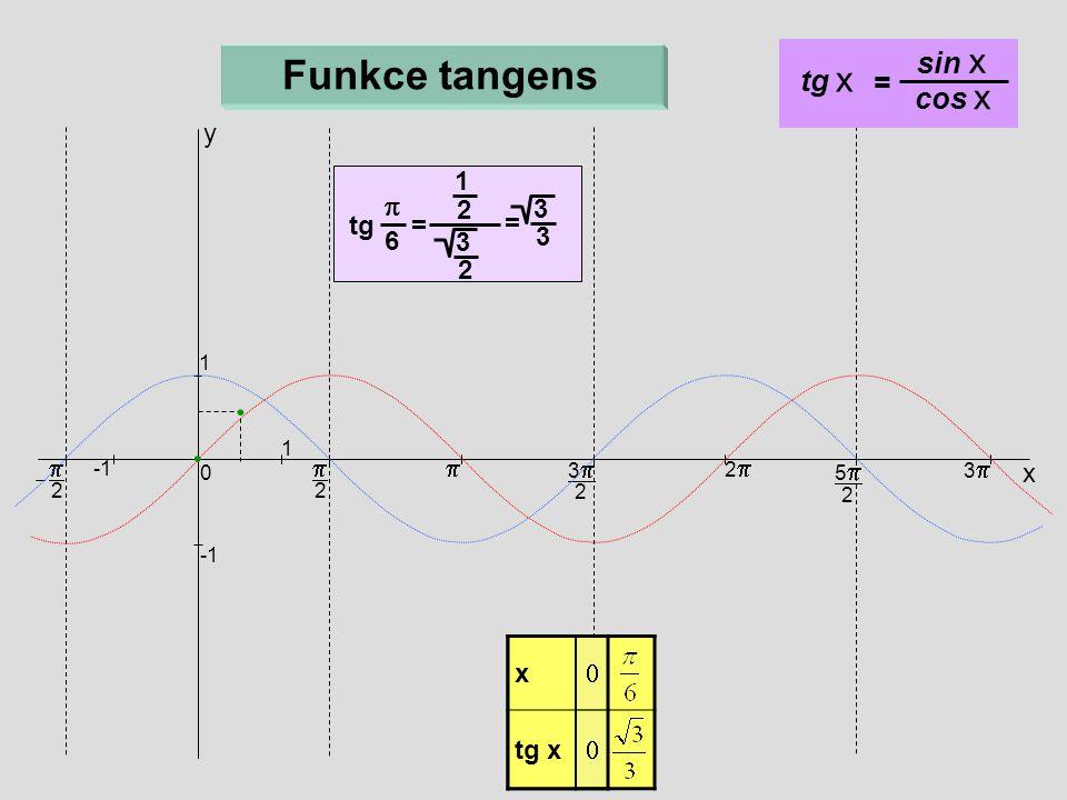 Funkce tangens sin x tg x = cos x p y tg = 1 = 6 2 3 p p p x x tg x x