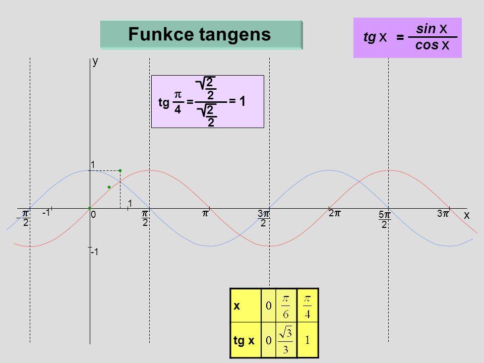 Funkce tangens sin x tg x = cos x p 1 y tg = 2 = 4 p p p x x tg x x