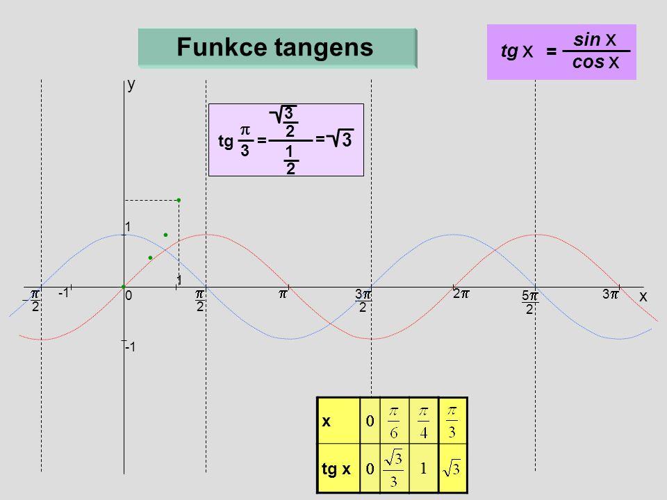 Funkce tangens sin x tg x = cos x p y tg = 3 = 2 1 p p p x x tg x 1 x