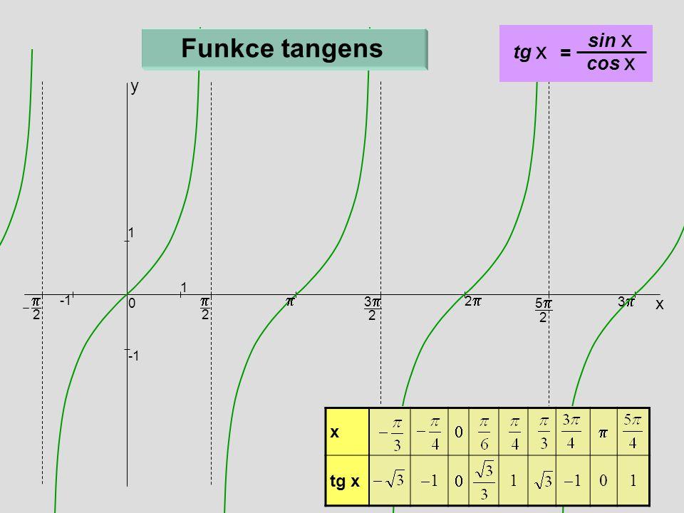 Funkce tangens sin x tg x = cos x y p p p x x p tg x -1 1 1 1 3p 2p -1