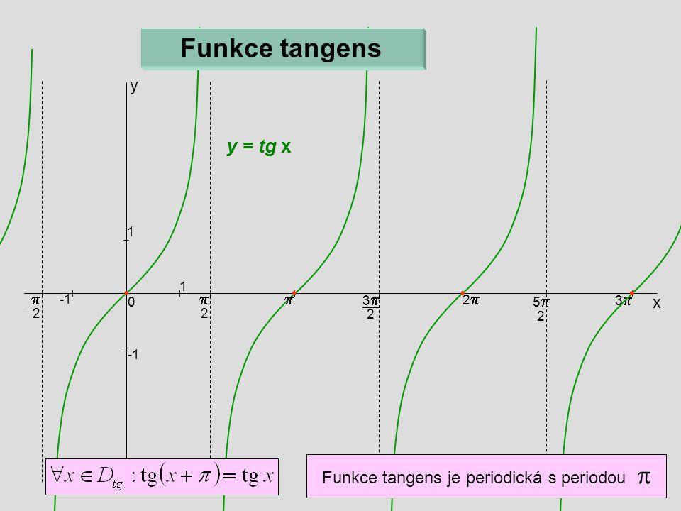 Funkce tangens je periodická s periodou p