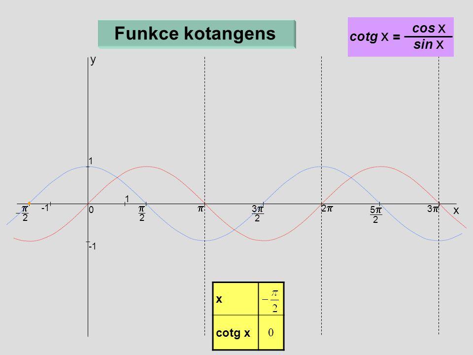 Funkce kotangens cos x cotg x = sin x y p p p x x cotg x 1 1 3p 2p 5p