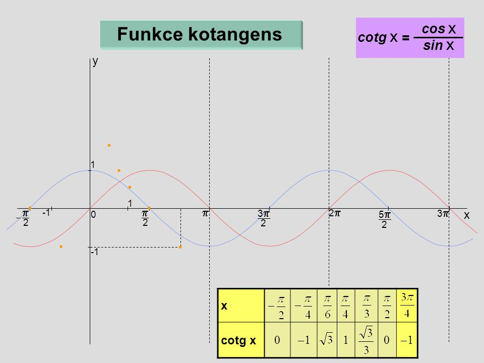 Funkce kotangens cos x cotg x = sin x y p p p x x cotg x -1 1 1 1 3p