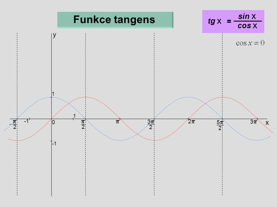 Funkce tangens sin x tg x = cos x y p p p x 1 1 3p 2p -1 5p 3p 2 2 2 2