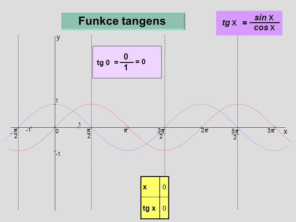 Funkce tangens sin x tg x = cos x 1 y = tg 0 = p p p x x tg x 1 1 3p