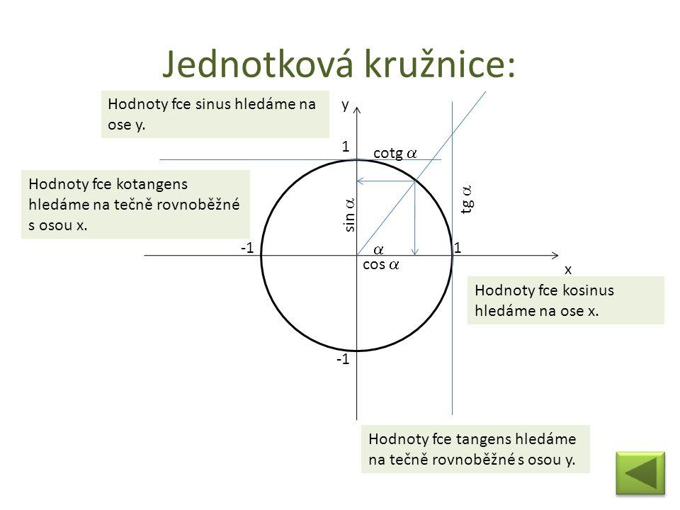 Jednotková kružnice: Hodnoty fce sinus hledáme na ose y. y 1 cotg a