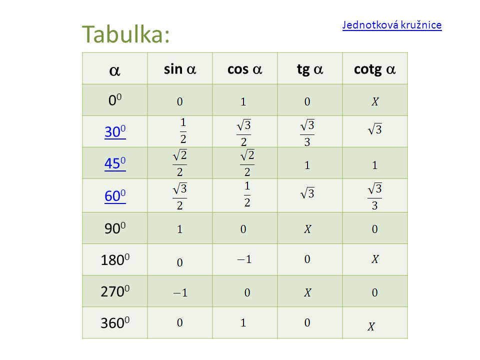 Tabulka: a sin a cos a tg a cotg a 00 300 450 600 900 1800 2700 3600