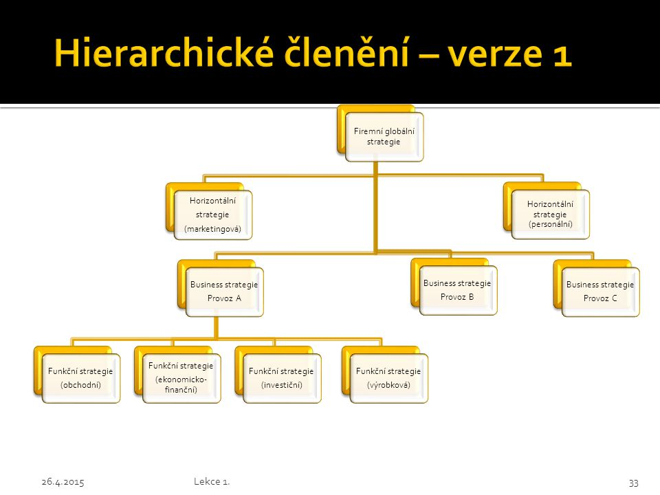 Hierarchické členění – verze 1