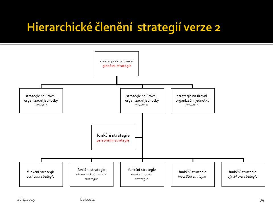 Hierarchické členění strategií verze 2