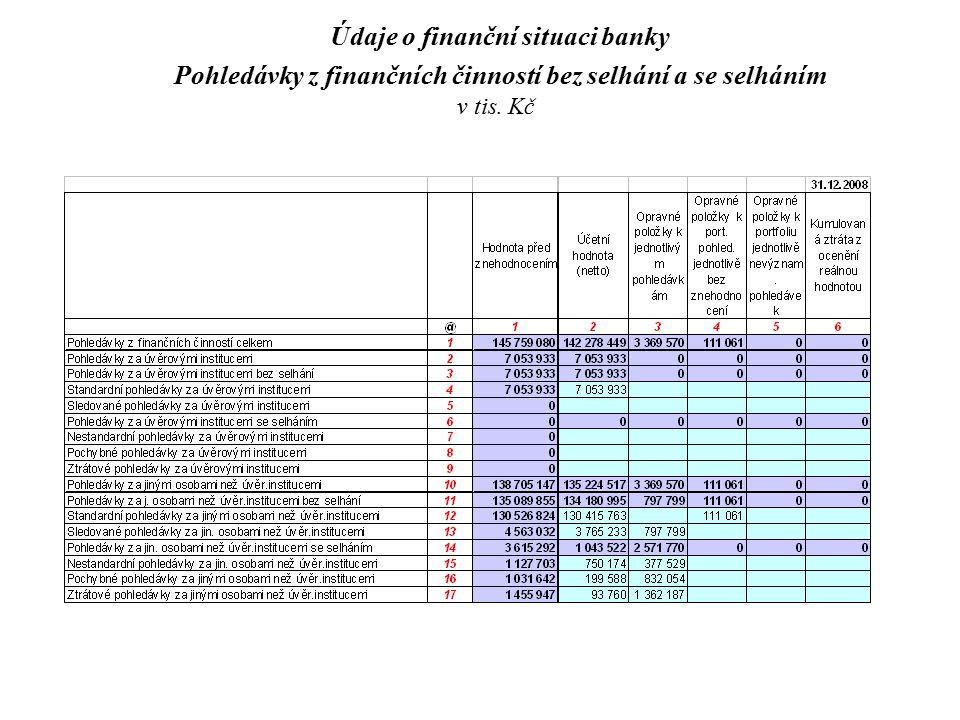 Údaje o finanční situaci banky Pohledávky z finančních činností bez selhání a se selháním v tis. Kč