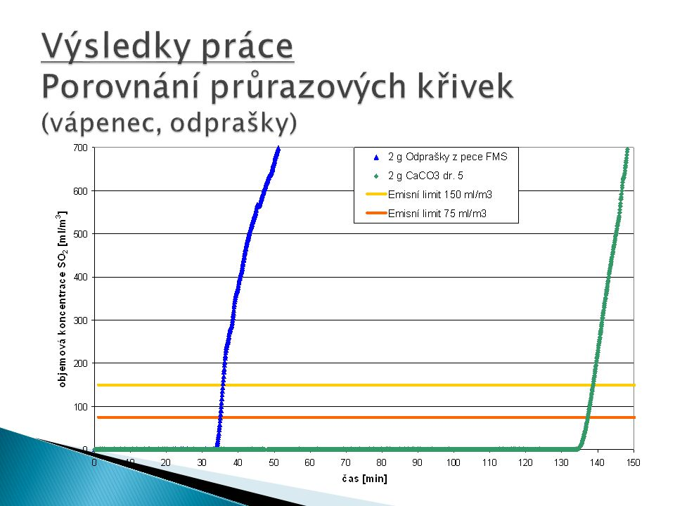 Výsledky práce Porovnání průrazových křivek (vápenec, odprašky)
