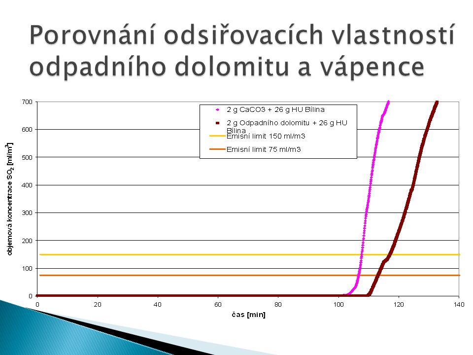 Porovnání odsiřovacích vlastností odpadního dolomitu a vápence