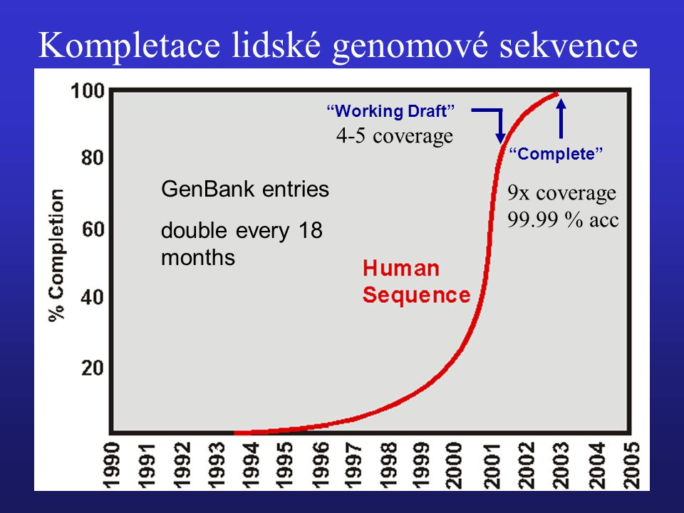 Kompletace lidské genomové sekvence