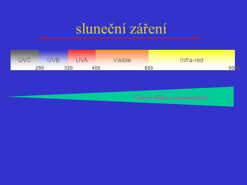sluneční záření UVC UVA UVB Visible Infra-red Energie