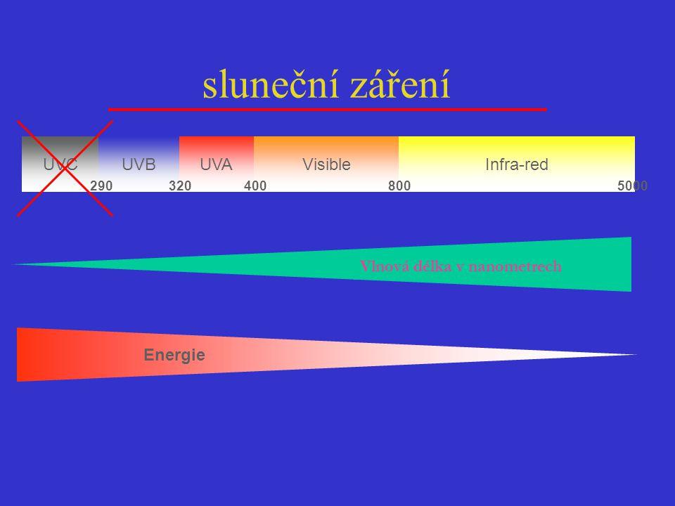 sluneční záření Energie UVC UVA UVB Visible Infra-red Energie
