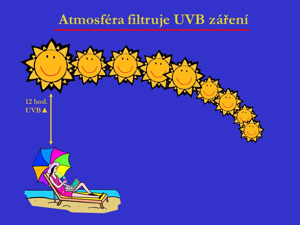 Atmosféra filtruje UVB záření