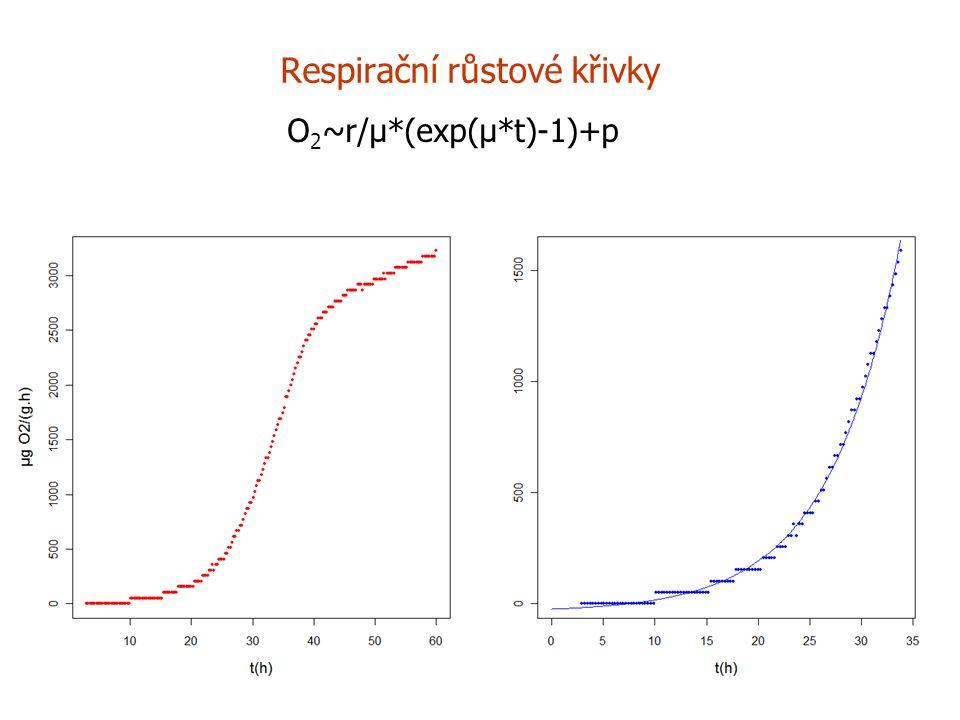 Respirační růstové křivky