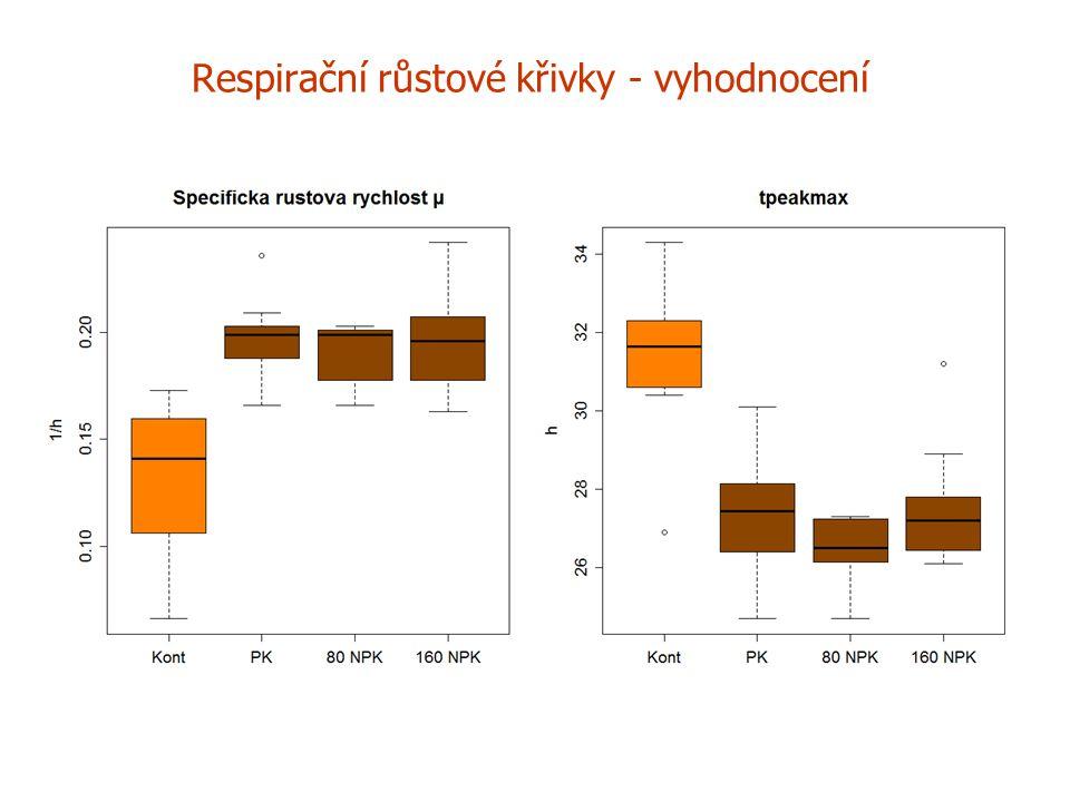 Respirační růstové křivky - vyhodnocení