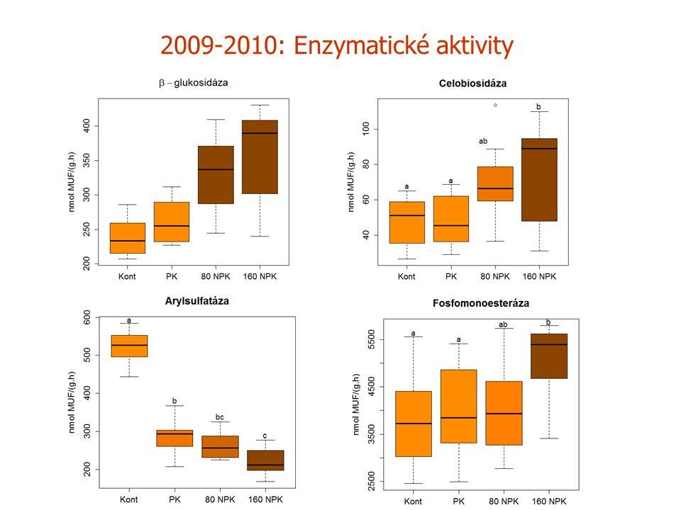 2009-2010: Enzymatické aktivity